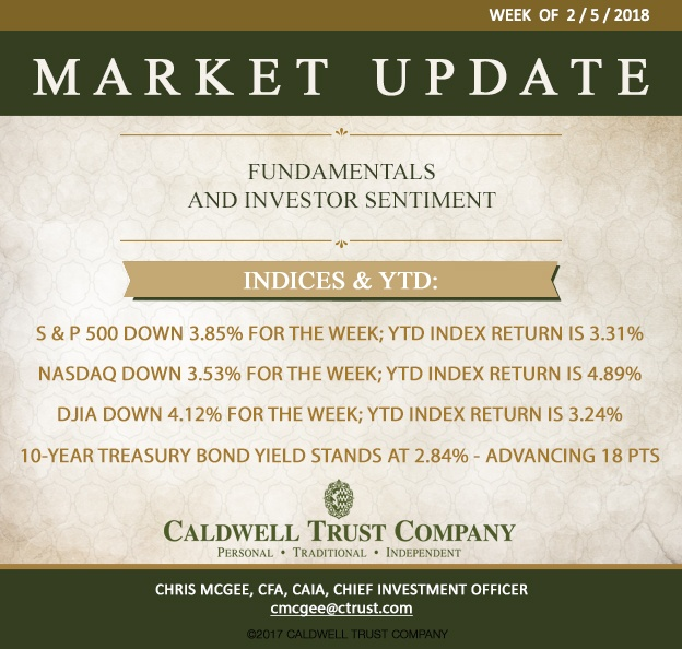 Market Preview Week of 2/5/18